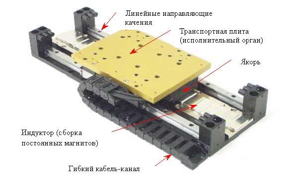 Шаговый линейный двигатель своими руками